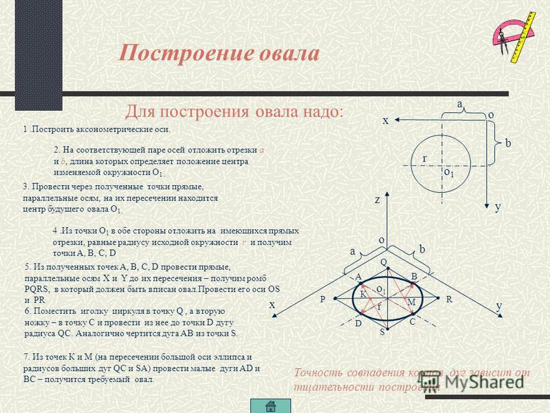 Основные элементы овала Q R R S P A С В D O PR –большая ось овала AB, DC –большие дуги овала AD, BC –малые дуги овала PQRS – ромб, в который вписан овал