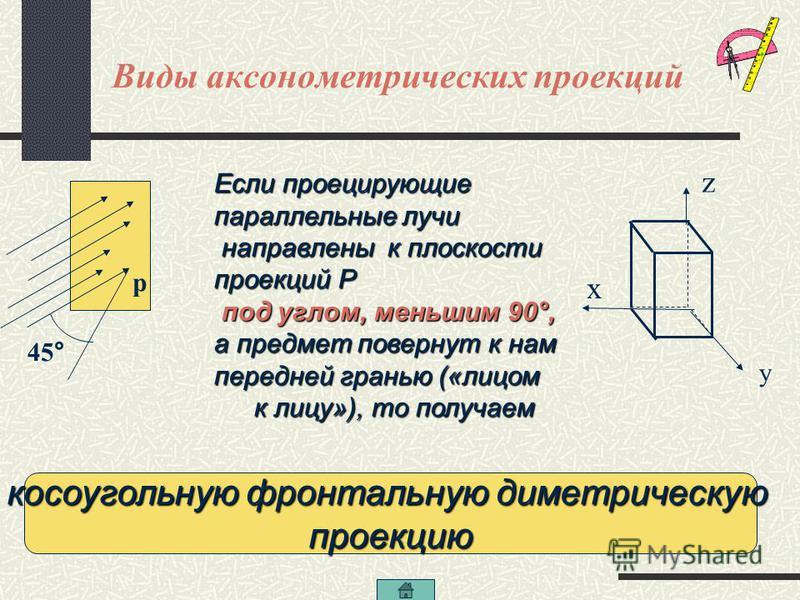 горизонтальная изометрия Виды аксонометрических проекций В зависимости от направления проецирующих лучей возможны различные Прямоугольные Косоугольные изометрия диметрия фронтальная диметрия виды аксонометрических проекций фронтальная изометрия