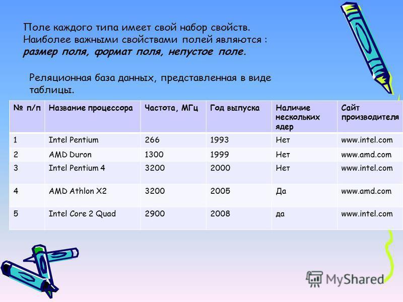 Поле каждого типа имеет свой набор свойств. Наиболее важными свойствами полей являются : размер поля, формат поля, непустое поле. п/п Название процессора Частота, МГц Год выпуска Наличие нескольких ядер Сайт производителя 1Intel Pentium2661993Нетwww.