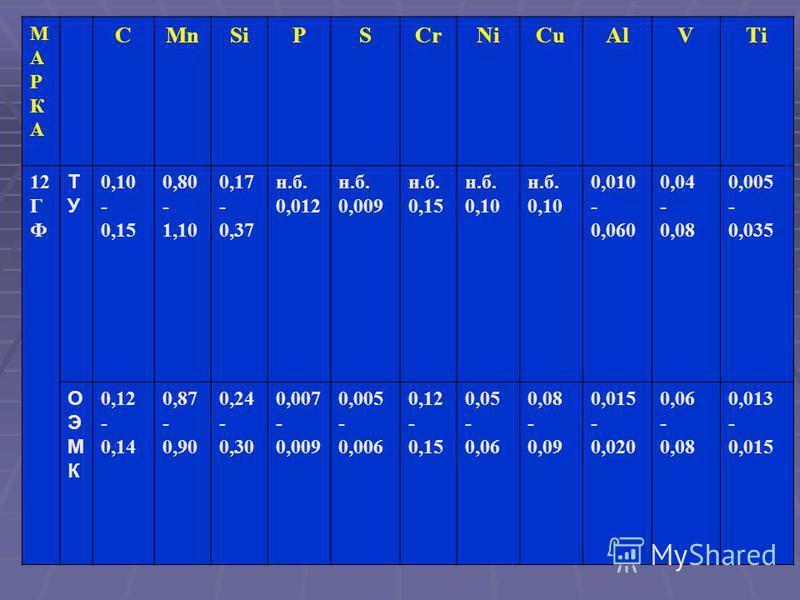 МАРКАМАРКА CMnSiPSCrNiCuAlVTi 12 Г Ф ТУТУ 0,10 - 0,15 0,80 - 1,10 0,17 - 0,37 н.б. 0,012 н.б. 0,009 н.б. 0,15 н.б. 0,10 н.б. 0,10 0,010 - 0,060 0,04 - 0,08 0,005 - 0,035 ОЭМКОЭМК 0,12 - 0,14 0,87 - 0,90 0,24 - 0,30 0,007 - 0,009 0,005 - 0,006 0,12 -