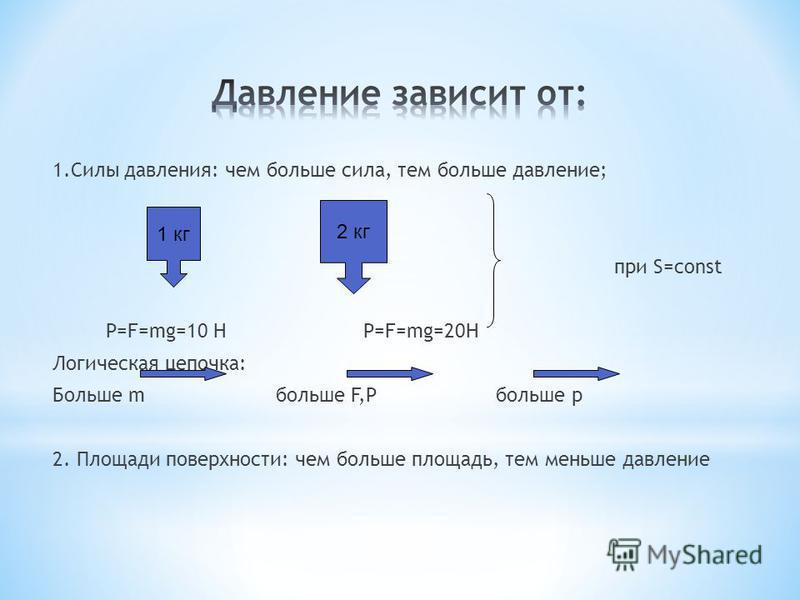 1. Силы давления: чем больше сила, тем больше давление; при S=const P=F=mg=10 H P=F=mg=20H Логическая цепочка: Больше m больше F,Р больше р 2. Площади поверхности: чем больше площадь, тем меньше давление 1 кг 2 кг