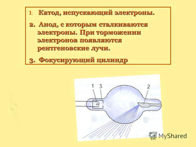 Катод, испускающий электроны. 1. Катод, испускающий электроны. 2. Анод, с которым сталкиваются электроны. При торможении электронов появляются рентгеновские лучи. 2. Анод, с которым сталкиваются электроны. При торможении электронов появляются рентген