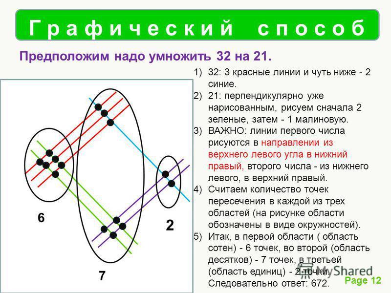 Page 12 Г р а ф и ч е с к и й с п о с о б Предположим надо умножить 32 на 21. 2 7 6 1)32: 3 красные линии и чуть ниже - 2 синие. 2)21: перпендикулярно уже нарисованным, рисуем сначала 2 зеленые, затем - 1 малиновую. 3)ВАЖНО: линии первого числа рисую