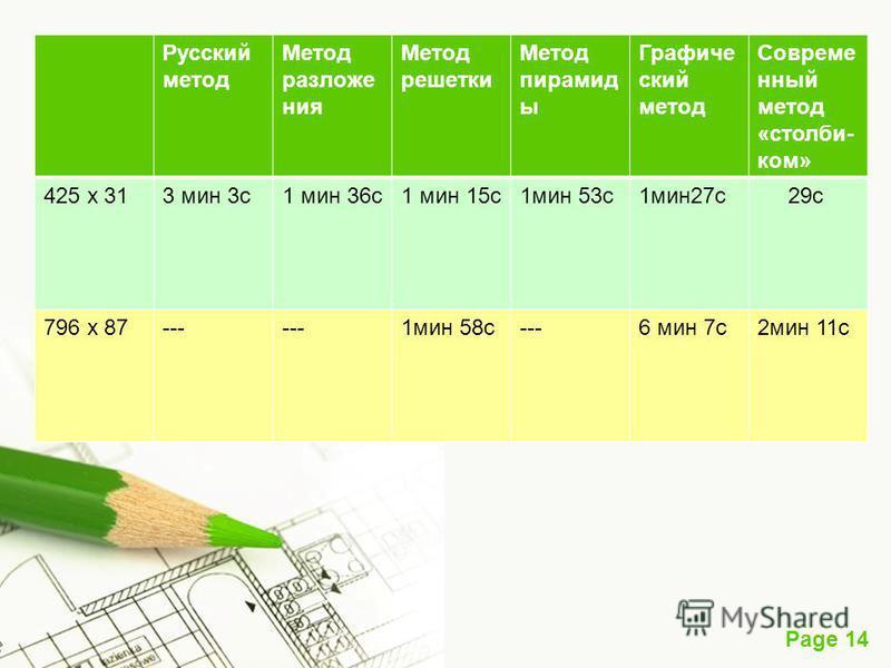Page 14 Русский метод Метод разложения Метод решетки Метод пирамид ы Графиче ский метод Совреме нный метод «столби- ком» 425 х 313 мин 3 с 1 мин 36 с 1 мин 15 с 1 мин 53 с 1 мин 27 с 29 с 796 х 87--- 1 мин 58 с---6 мин 7 с 2 мин 11 с