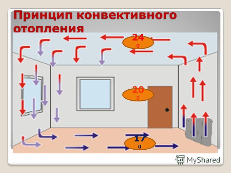 Принцип конвективного отопления 4 24 20 17