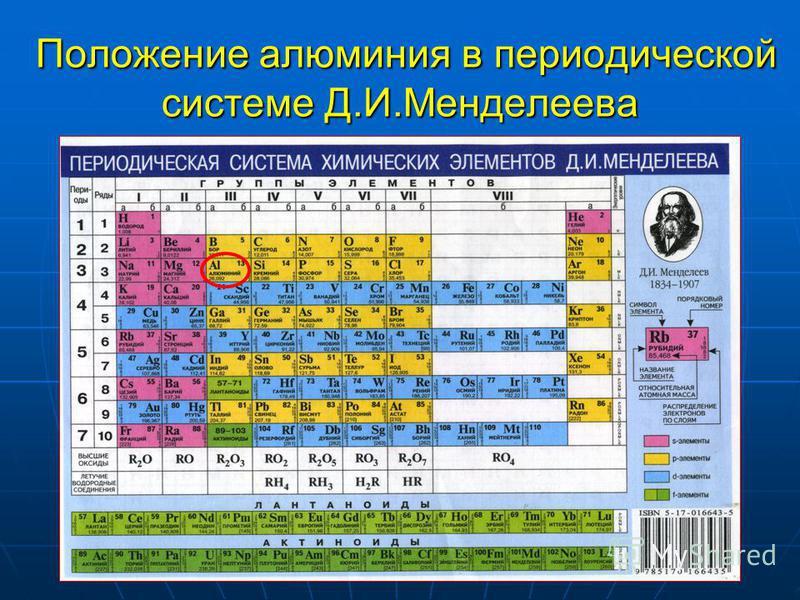 Положение алюминия в периодической системе Д.И.Менделеева Положение алюминия в периодической системе Д.И.Менделеева