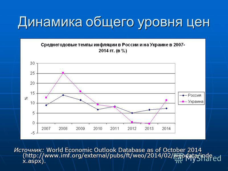 Динамика общего уровня цен Источник: World Economic Outlook Database as of October 2014 (http://www.imf.org/external/pubs/ft/weo/2014/02/weodata/inde x.aspx).