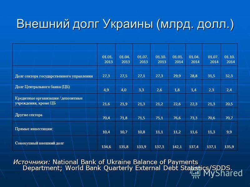 Внешний долг Украины (млрд. долл.) Источники: National Bank of Ukraine Balance of Payments Department; World Bank Quarterly External Debt Statistics/SDDS. 01.01. 2013 01.04. 2013 01.07. 2013 01.10. 2013 01.01. 2014 01.04. 2014 01.07. 2014 01.10. 2014