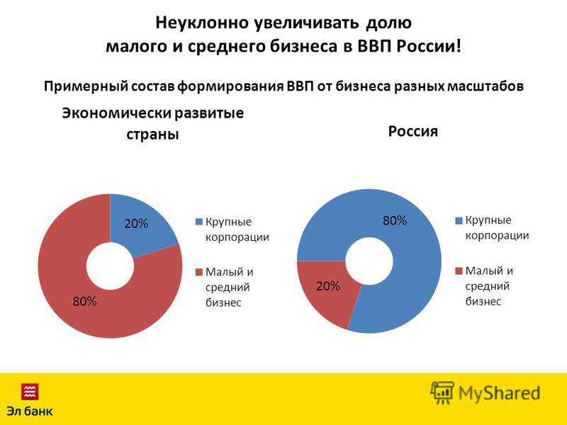 Неуклонно увеличивать долю малого и среднего бизнеса в ВВП России! Примерный состав формирования ВВП от бизнеса разных масштабов 20% 80% 20% 80%