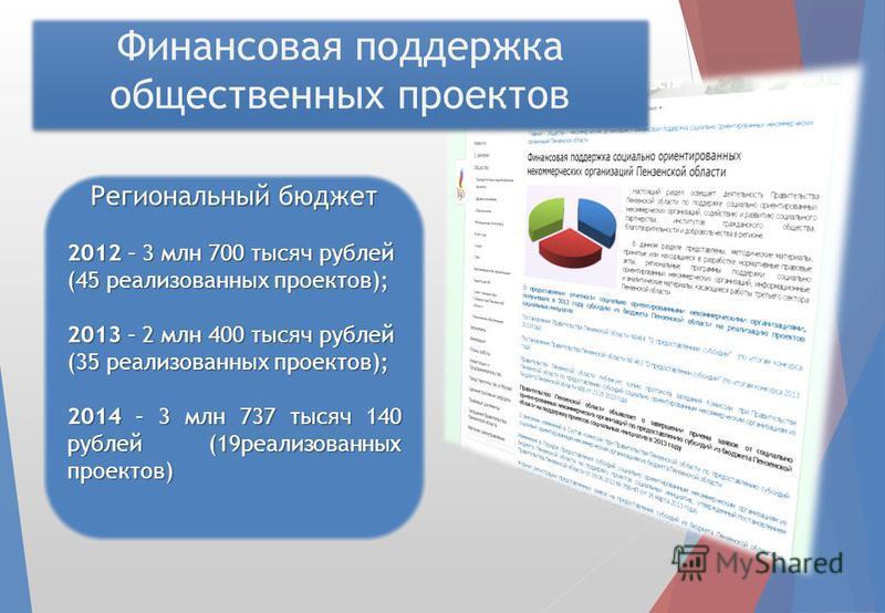 Финансовая поддержка общественных проектов Региональный бюджет 2012 – 3 млн 700 тысяч рублей (45 реализованных проектов); 2013 – 2 млн 400 тысяч рублей (35 реализованных проектов); 2014 – 3 млн 737 тысяч 140 рублей (19 реализованных проектов)