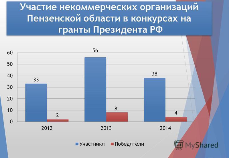 Участие некоммерческих организаций Пензенской области в конкурсах на гранты Президента РФ