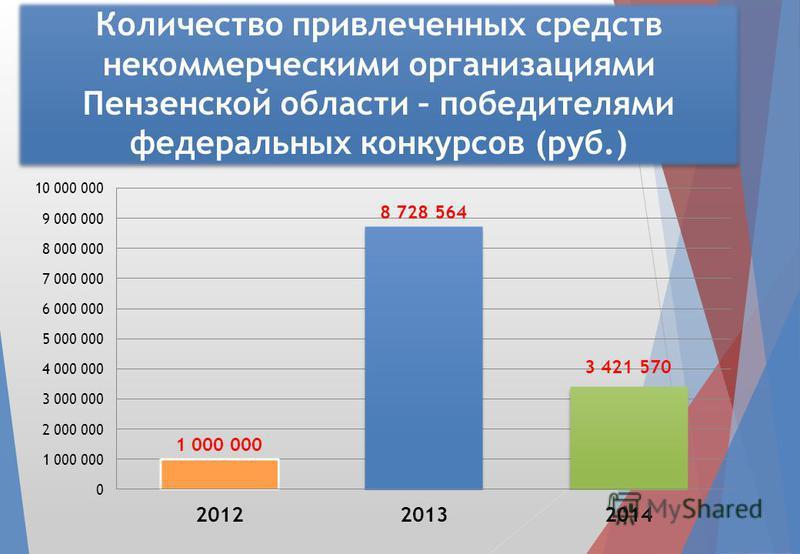 Количество привлеченных средств некоммерческими организациями Пензенской области – победителями федеральных конкурсов (руб.)