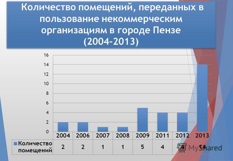 Количество помещений, переданных в пользование некоммерческим организациям в городе Пензе (2004-2013)