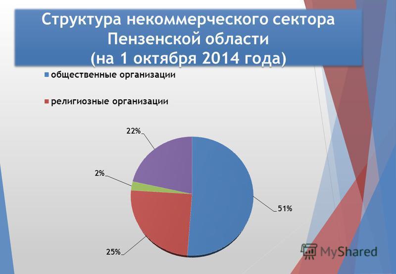 Структура некоммерческого сектора Пензенской области (на 1 октября 2014 года)