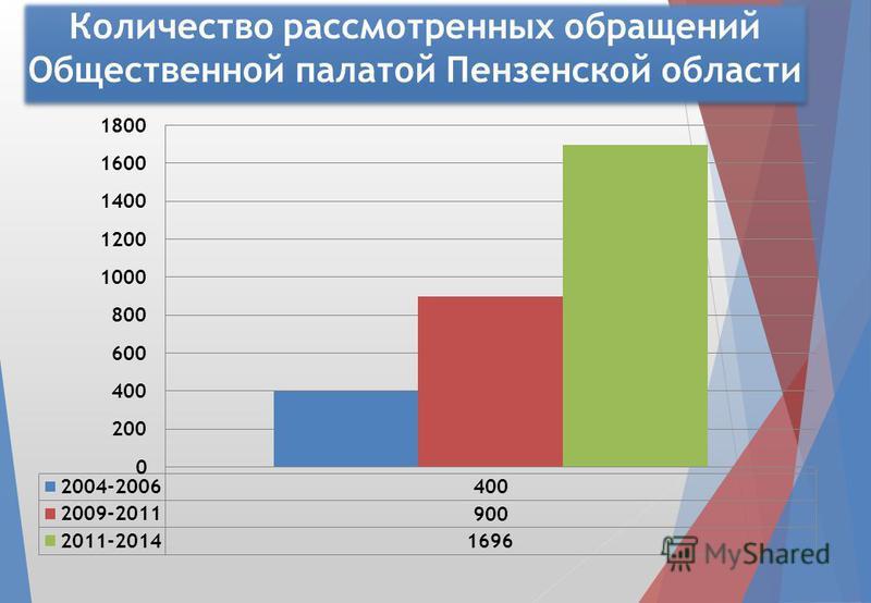 Количество рассмотренных обращений Общественной палатой Пензенской области
