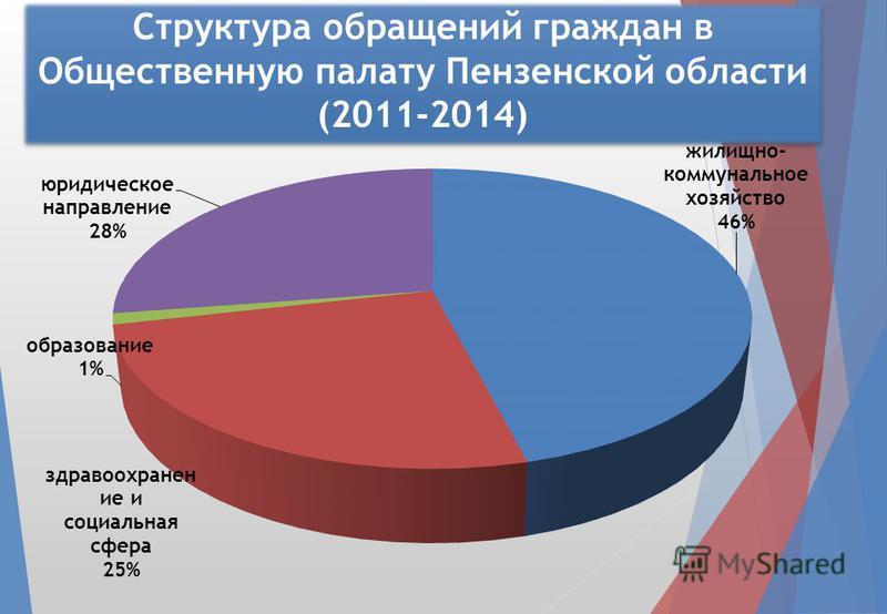 Структура обращений граждан в Общественную палату Пензенской области (2011-2014)