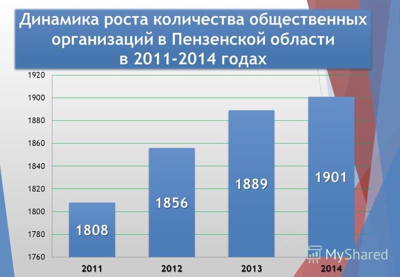 Динамика роста количества общественных организаций в Пензенской области в 2011-2014 годах