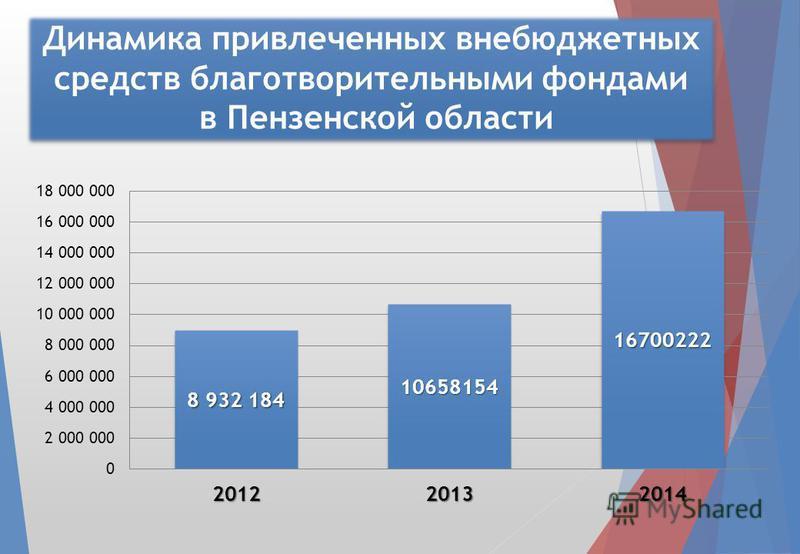 Динамика привлеченных внебюджетных средств благотворительными фондами в Пензенской области