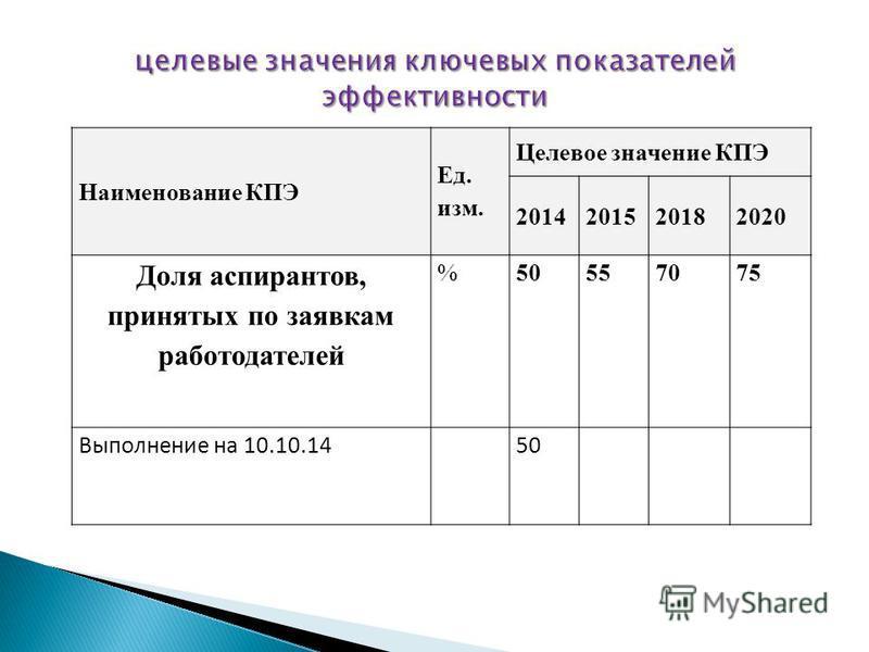 Наименование КПЭ Ед. изм. Целевое значение КПЭ 2014201520182020 Доля аспирантов, принятых по заявкам работодателей %50557075 Выполнение на 10.10.1450
