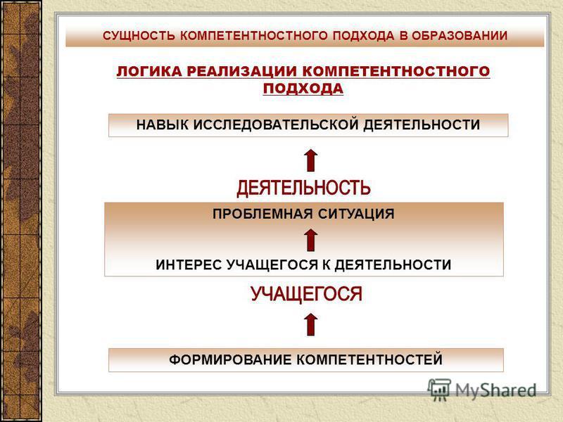 СУЩНОСТЬ КОМПЕТЕНТНОСТНОГО ПОДХОДА В ОБРАЗОВАНИИ ЛОГИКА РЕАЛИЗАЦИИ КОМПЕТЕНТНОСТНОГО ПОДХОДА ПРОБЛЕМНАЯ СИТУАЦИЯ ИНТЕРЕС УЧАЩЕГОСЯ К ДЕЯТЕЛЬНОСТИ ФОРМИРОВАНИЕ КОМПЕТЕНТНОСТЕЙ НАВЫК ИССЛЕДОВАТЕЛЬСКОЙ ДЕЯТЕЛЬНОСТИ