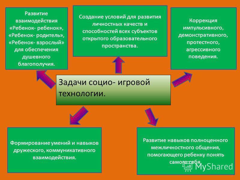 Коррекция коммуникативного общения