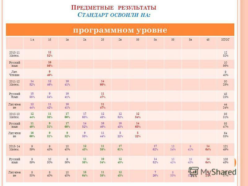 П РЕДМЕТНЫЕ РЕЗУЛЬТАТЫ С ТАНДАРТ ОСВОИЛИ НА : программном уровне 1 а 1 б 1 в 2 а 2 б 2 в 3 б 3 а 3 б 3 в 4 бИТОГ 2010-11 Матем. 12 52% 12 52% Русский язык 10 86% 10 86% Лит. Чтение 9 40% 9 40% 2011-12 Матем. 14 52% 12 46% 10 41% 14 60% 50 28% Русский