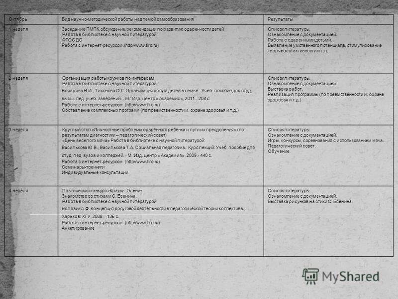 Октябрь Вид научно-методической работы над темой самообразования Результаты 1 неделя Заседание ПМПК,обсуждение,рекомендации по развитию одаренности детей l Работа в библиотеке с научной литературой: l ФГОС ДО Работа с интернет-ресурсом.(http//www.fir