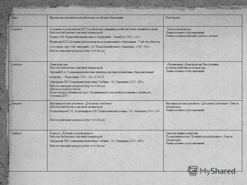 Март Вид научно-методической работы над темой самообразования Результаты 1 неделя Создание модели работы ДОУ с родителями одаренных детей (как части основной модели). Работа в библиотеке с научной литературой: Коваль М.Б. Педагогика внешкольного учре