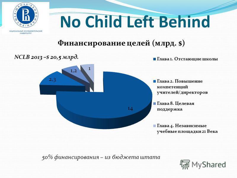 No Child Left Behind NCLB 2013 –$ 20,5 млрд. 50% финансирования – из бюджета штата