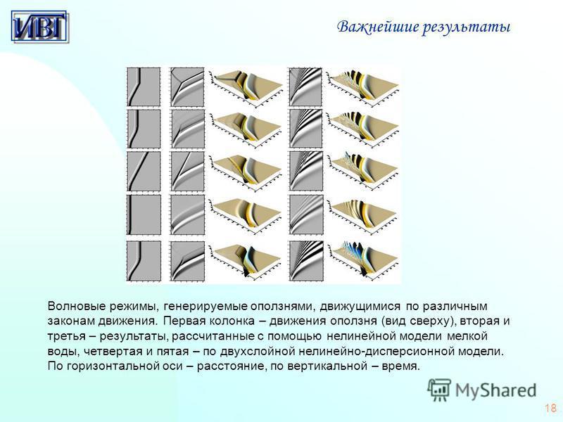 18 Важнейшие результаты Волновые режимы, генерируемые оползнями, движущимися по различным законам движения. Первая колонка – движения оползня (вид сверху), вторая и третья – результаты, рассчитанные с помощью нелинейной модели мелкой воды, четвертая