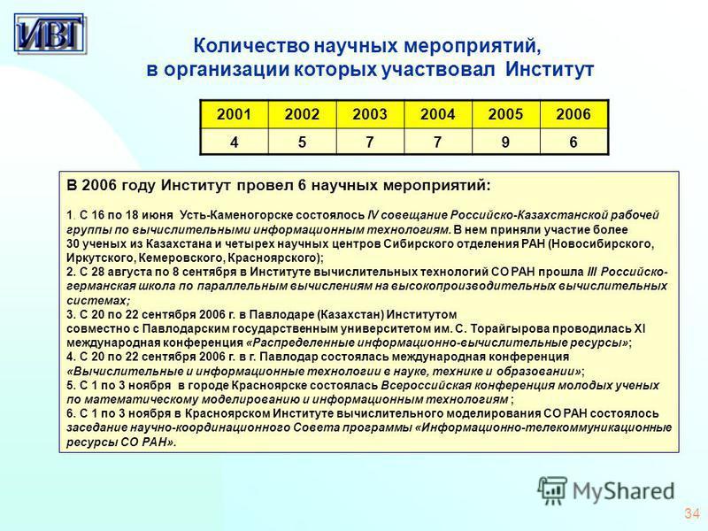 34 Количество научных мероприятий, в организации которых участвовал Институт В 2006 году Институт провел 6 научных мероприятий: 1. C 16 по 18 июня Усть-Каменогорске состоялось IV совещание Российско-Казахстанской рабочей группы по вычислительными инф