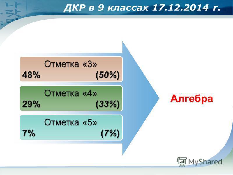Отметка «3» 48% (50%) Отметка «4» 29% (33%) Отметка «5» 7% (7%) Алгебра ДКР в 9 классах 17.12.2014 г.