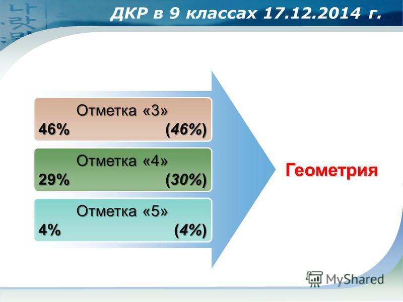 Отметка «3» 46% (46%) Отметка «4» 29% (30%) Отметка «5» 4% (4%) Геометрия ДКР в 9 классах 17.12.2014 г.