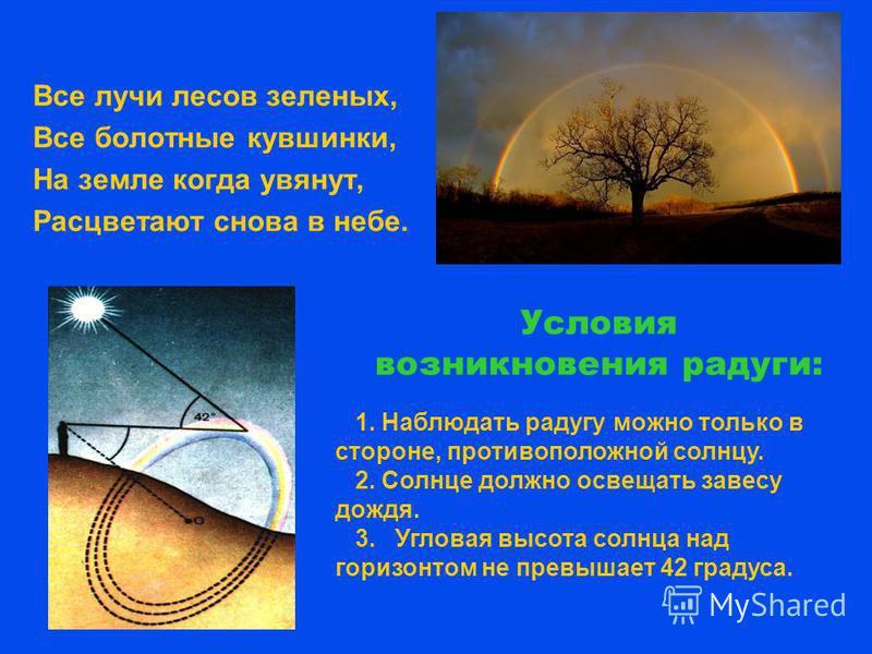 Условия возникновения радуги: Все лучи лесов зеленых, Все болотные кувшинки, На земле когда увянут, Расцветают снова в небе. 1. Наблюдать радугу можно только в стороне, противоположной солнцу. 2. Солнце должно освещать завесу дождя. 3. Угловая высота