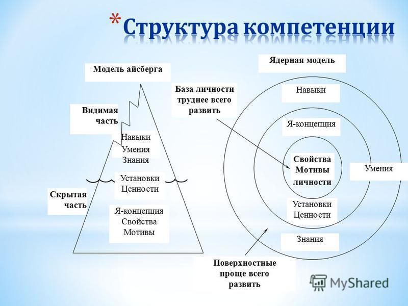 Модель айсберга Ядерная модель База личности труднее всего развить Видимая часть Навыки Умения Знания Я-концепция Свойства Мотивы Скрытая часть Я-концепция Навыки Свойства Мотивы личности Установки Ценности Знания Поверхностные проще всего развить Ум