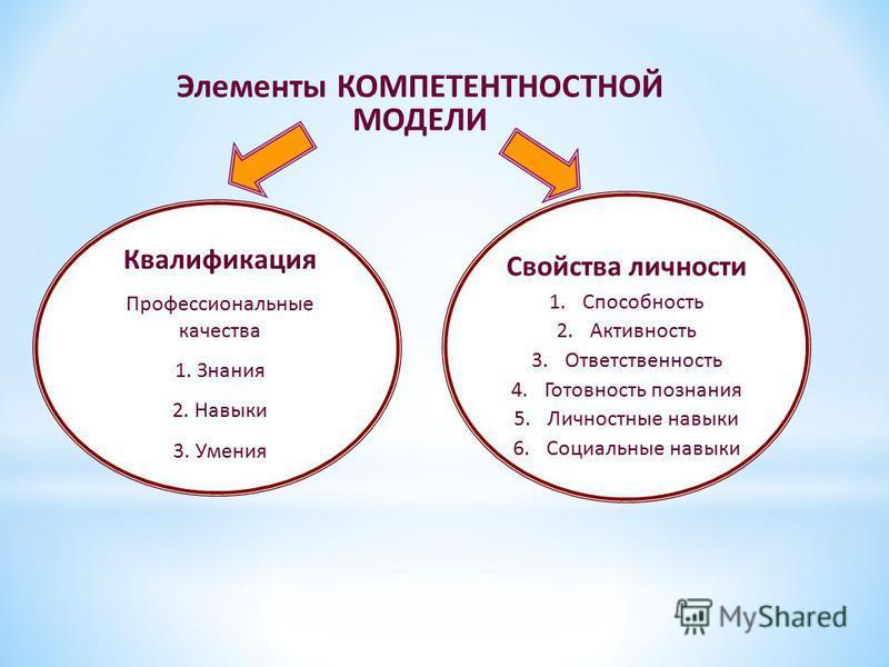 Элементы КОМПЕТЕНТНОСТНОЙ МОДЕЛИ Квалификация Профессиональные качества 1. Знания 2. Навыки 3. Умения Свойства личности 1. Способность 2. Активность 3. Ответственность 4. Готовность познания 5. Личностные навыки 6. Социальные навыки