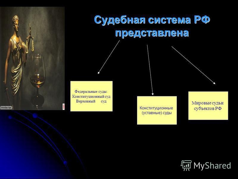 Судебная система РФ представлена Федеральные суды: Конституционный суд Верховный суд Мировые судьи субъектов РФ Конституционные (уставные) суды
