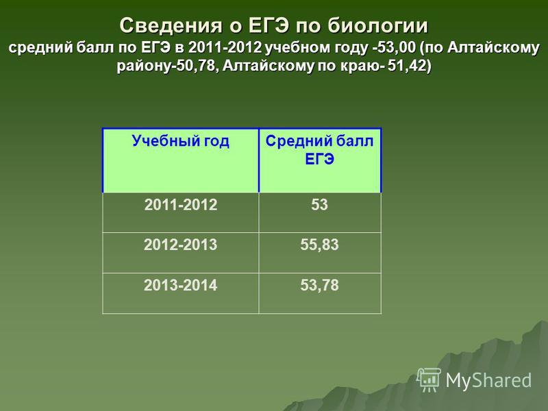 Сведения о ЕГЭ по биологии средний балл по ЕГЭ в 2011-2012 учебном году -53,00 (по Алтайскому району-50,78, Алтайскому по краю- 51,42) Учебный год Средний балл ЕГЭ 2011-201253 2012-201355,83 2013-201453,78