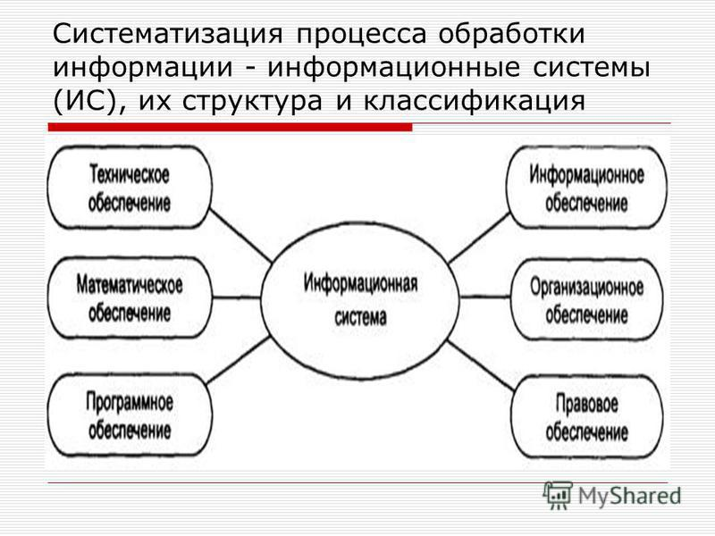 Систематизация процесса обработки информации - информационные системы (ИС), их структура и классификация
