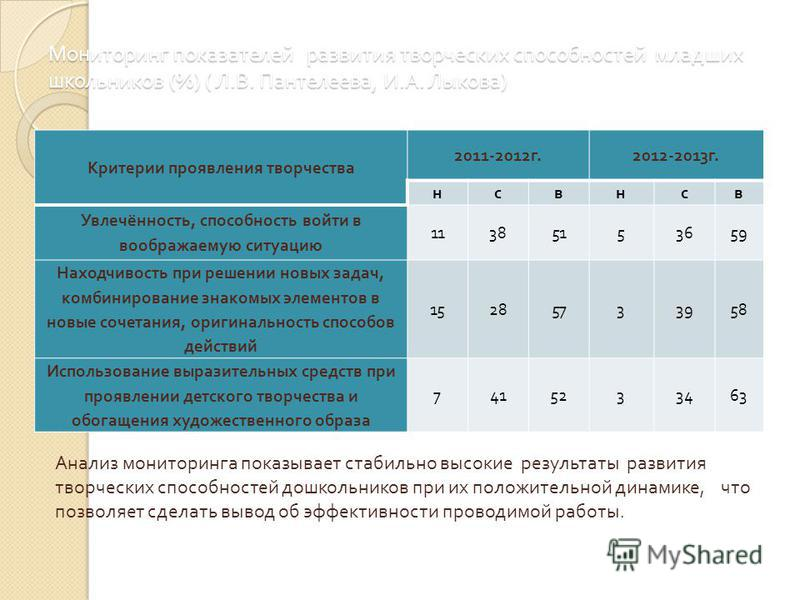 Мониторинг показателей развития творческих способностей младших школьников (%) ( Л. В. Пантелеева, И. А. Лыкова ) Критерии проявления творчества 2011-2012 г.2012-2013 г. нсвнсв Увлечённость, способность войти в воображаемую ситуацию 11385153659 Наход