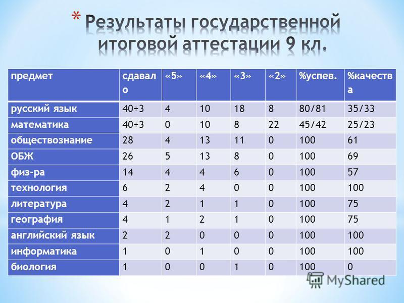 предмет сдавал о «5»«4»«3»«2»%успев. %качеств а русский язык 40+341018880/8135/33 математика 40+301082245/4225/23 обществознаниюие 2841311010061 ОБЖ265138010069 физ-ра 14446010057 технология 62400100 литература 4211010075 география 4121010075 английс