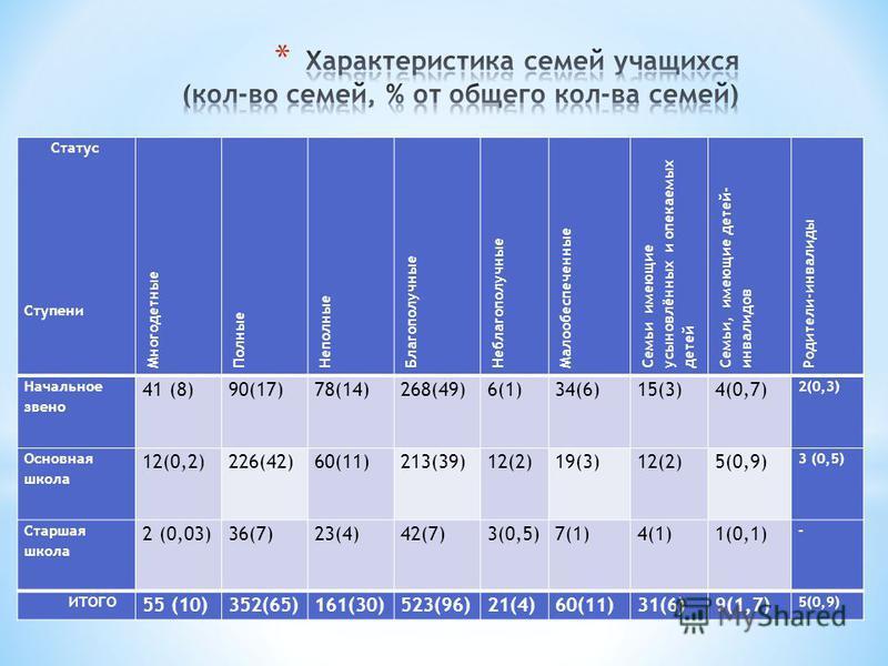 Статус Ступени Многодетные Полные Неполные Благополучные Неблагополучные Малообеспеченные Семьи имеющие усыновлённых и опекаемых детей Семьи, имеющие детей- инвалидов Родители-инвалиды Начальное звено 41 (8)90(17)78(14)268(49)6(1)34(6)15(3)4(0,7) 2(0