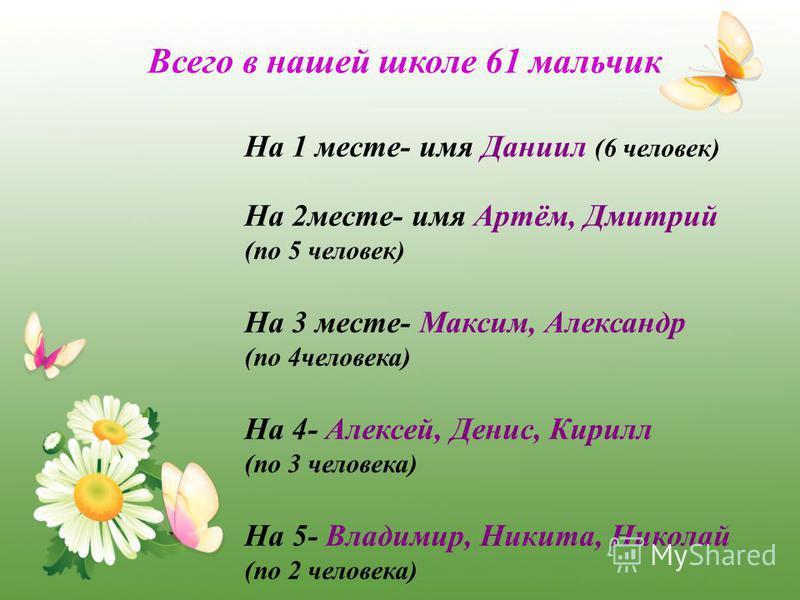 Всего в нашей школе 61 мальчик На 1 месте- имя Даниил (6 человек) На 2 месте- имя Артём, Дмитрий (по 5 человек) На 3 месте- Максим, Александр (по 4 человека) На 4- Алексей, Денис, Кирилл (по 3 человека) На 5- Владимир, Никита, Николай (по 2 человека)