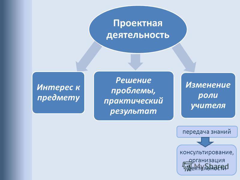 Проектная деятельность Интерес к предмету Решение проблемы, практический результат Изменение роли учителя консультирование, организация деятельности передача знаний