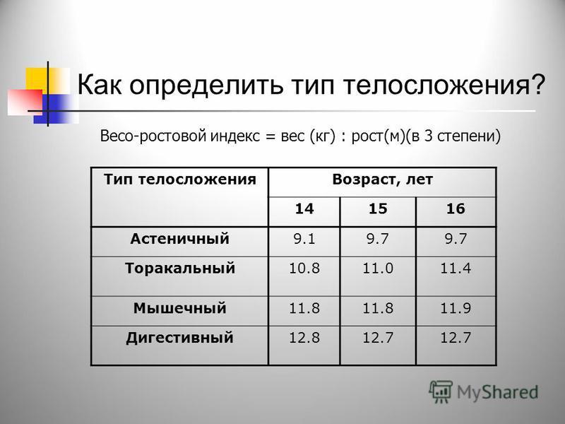 Как определить тип телосложения? Весо-ростовой индекс = вес (кг) : рост(м)(в 3 степени) Тип телосложения Возраст, лет 141516 Астеничный 9.19.7 Торакальный 10.811.011.4 Мышечный 11.8 11.9 Дигестивный 12.812.7