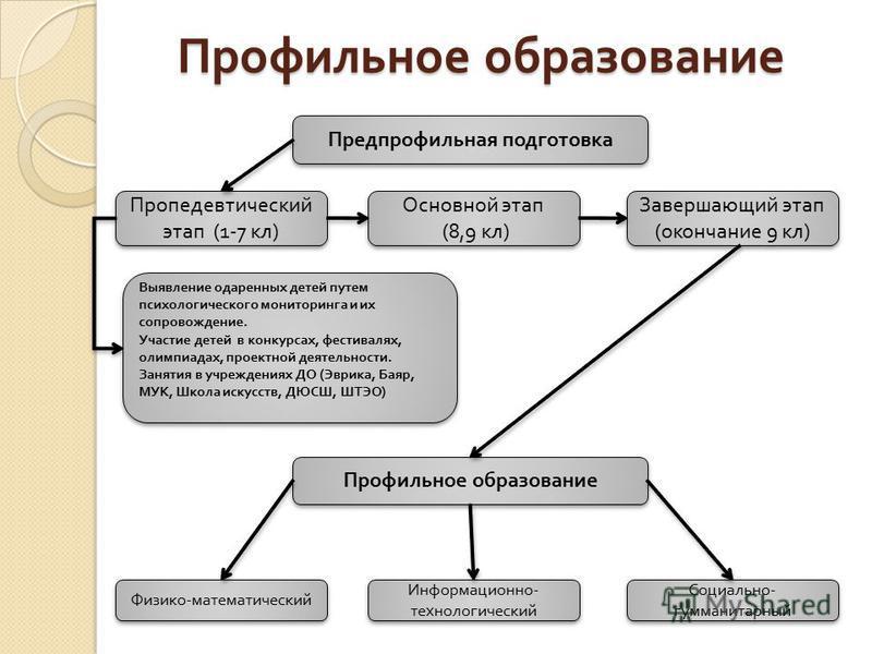 Профильное образование Предпрофильная подготовка Пропедевтический этап (1-7 кл ) Пропедевтический этап (1-7 кл ) Физико - математический Основной этап (8,9 кл ) Основной этап (8,9 кл ) Завершающий этап ( окончание 9 кл ) Профильное образование Информ