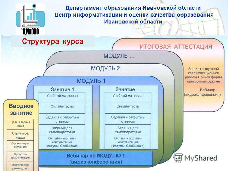 Департамент образования Ивановской области Центр информатизации и оценки качества образования Ивановской области Структура курса