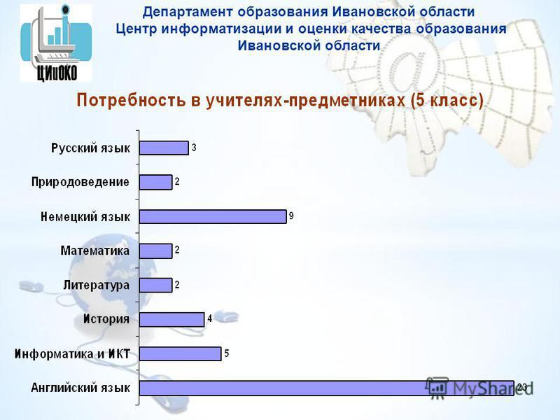 Департамент образования Ивановской области Центр информатизации и оценки качества образования Ивановской области