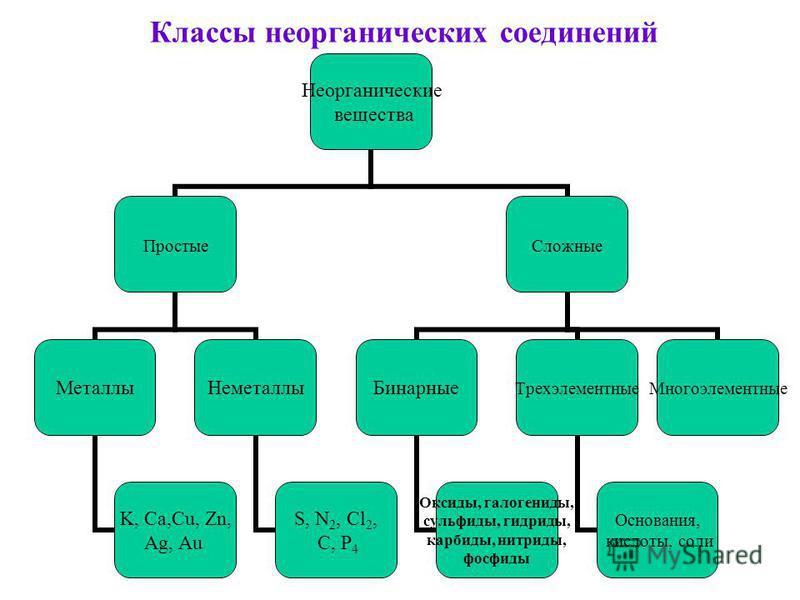 Классы неорганических соединений Неорганические вещества Простые Металлы K, Сa,Cu, Zn, Ag, Au Неметаллы S, N2, Cl2, C, P 4 Сложные Бинарные Оксиды, галогениды, сульфиды, гидриды, карбиды, нитриды, фосфиды Трехэлементные Основания, кислоты, соли Много
