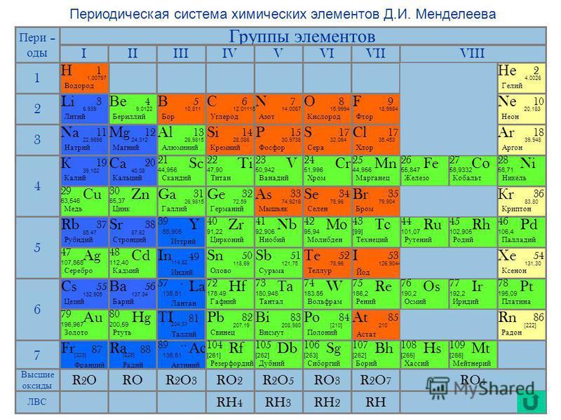 Периодическая система химических элементов Д.И. Менделеева Группы элементов 1 2 4 5 6 3 7 IIIIIIIVVVIVIIVIII Na Натрий 11 22,9898 МgМg Магний 12 24,312 Al Алюминий 1313 26,9815 Cl Хлор 1717 35,453 Si Кремний 14 28,086 P Фосфор 15 30,9738 S Сера 17 32